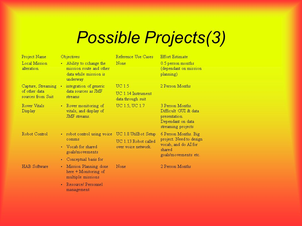 Possible Projects(3)