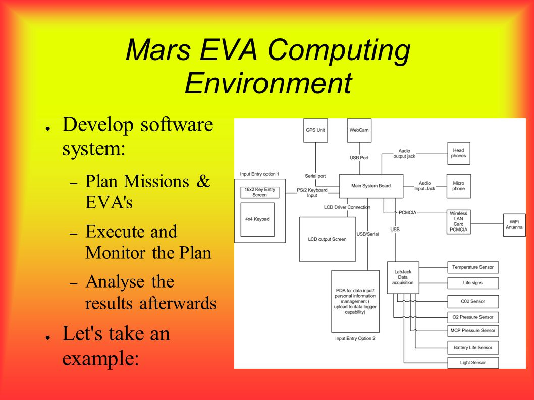 Mars EVA Computing Environment Develop software system: – Plan Missions & EVA s – Execute and Monitor the Plan – Analyse the results afterwards Let s take an example: