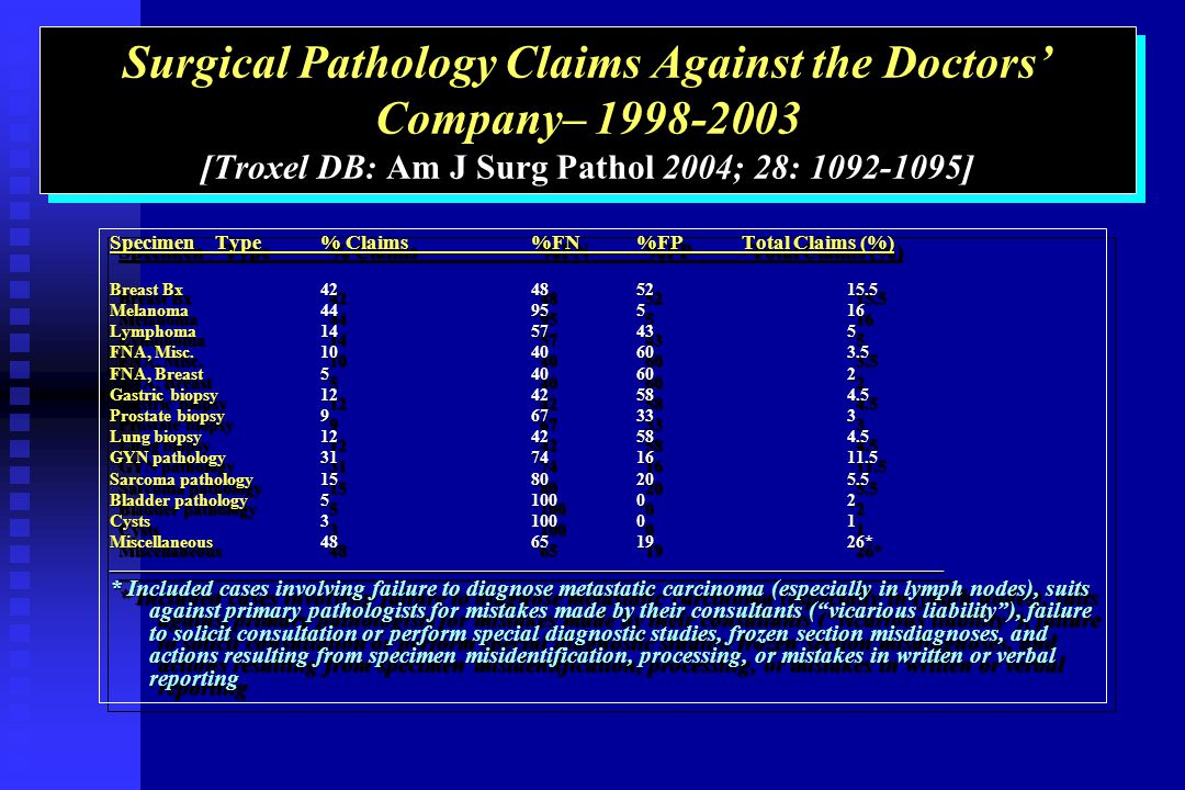 Surgical Pathology Claims Against the Doctors Company– [Troxel DB: Am J Surg Pathol 2004; 28: ] SpecimenType% Claims%FN%FPTotal Claims (%) Breast Bx Melanoma Lymphoma FNA, Misc FNA, Breast Gastric biopsy Prostate biopsy Lung biopsy GYN pathology Sarcoma pathology Bladder pathology Cysts Miscellaneous * _______________________________________________________________________________________________ * Included cases involving failure to diagnose metastatic carcinoma (especially in lymph nodes), suits against primary pathologists for mistakes made by their consultants (vicarious liability), failure to solicit consultation or perform special diagnostic studies, frozen section misdiagnoses, and actions resulting from specimen misidentification, processing, or mistakes in written or verbal reporting SpecimenType% Claims%FN%FPTotal Claims (%) Breast Bx Melanoma Lymphoma FNA, Misc FNA, Breast Gastric biopsy Prostate biopsy Lung biopsy GYN pathology Sarcoma pathology Bladder pathology Cysts Miscellaneous * _______________________________________________________________________________________________ * Included cases involving failure to diagnose metastatic carcinoma (especially in lymph nodes), suits against primary pathologists for mistakes made by their consultants (vicarious liability), failure to solicit consultation or perform special diagnostic studies, frozen section misdiagnoses, and actions resulting from specimen misidentification, processing, or mistakes in written or verbal reporting