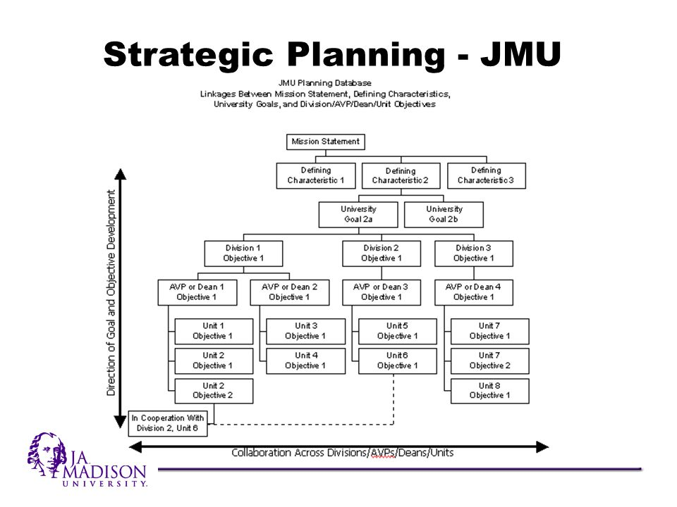 Strategic Planning - JMU