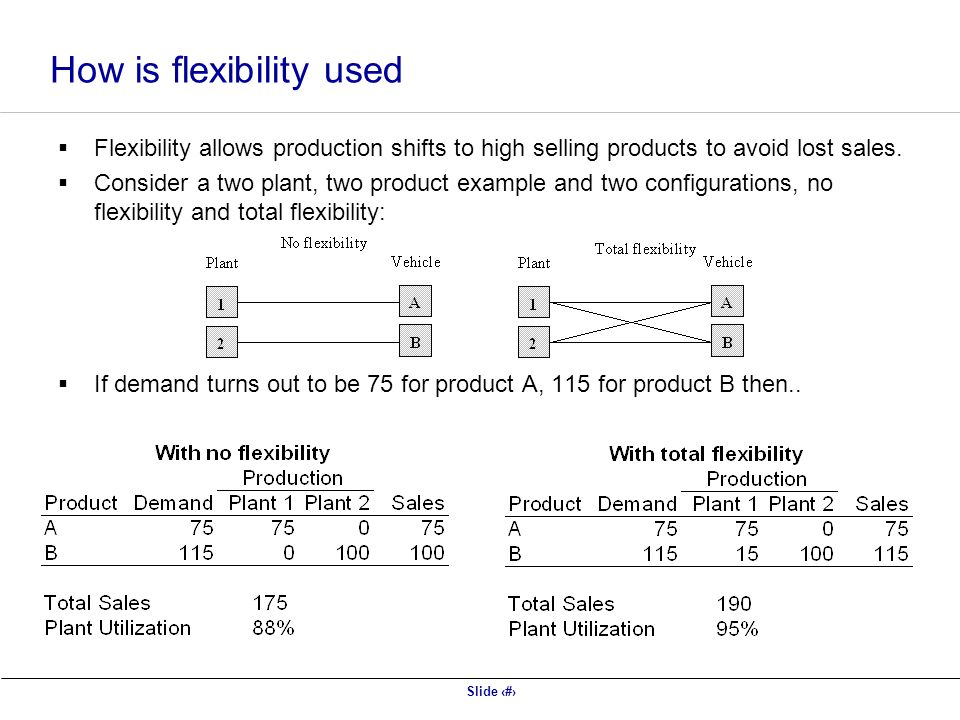 Slide 16 How is flexibility used Flexibility allows production shifts to high selling products to avoid lost sales.