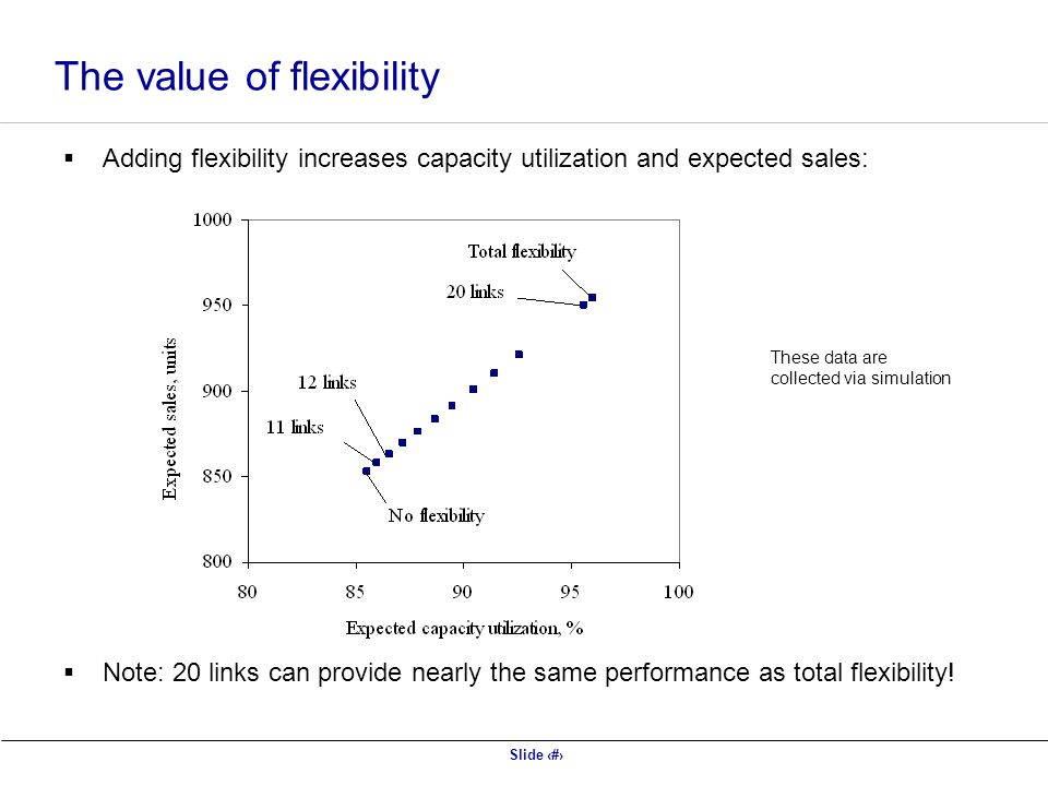 Slide 17 The value of flexibility Adding flexibility increases capacity utilization and expected sales: Note: 20 links can provide nearly the same performance as total flexibility.