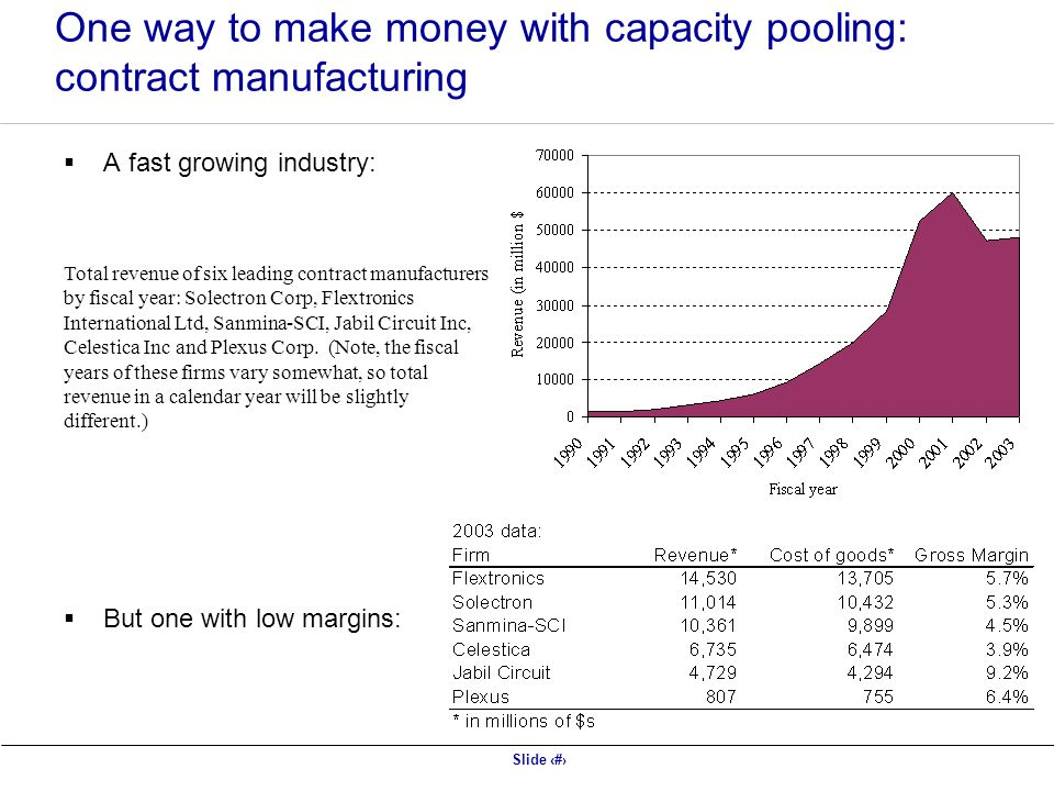 Slide 20 One way to make money with capacity pooling: contract manufacturing A fast growing industry: But one with low margins: Total revenue of six leading contract manufacturers by fiscal year: Solectron Corp, Flextronics International Ltd, Sanmina-SCI, Jabil Circuit Inc, Celestica Inc and Plexus Corp.