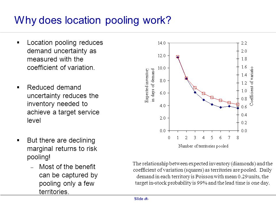 Slide 4 Why does location pooling work.