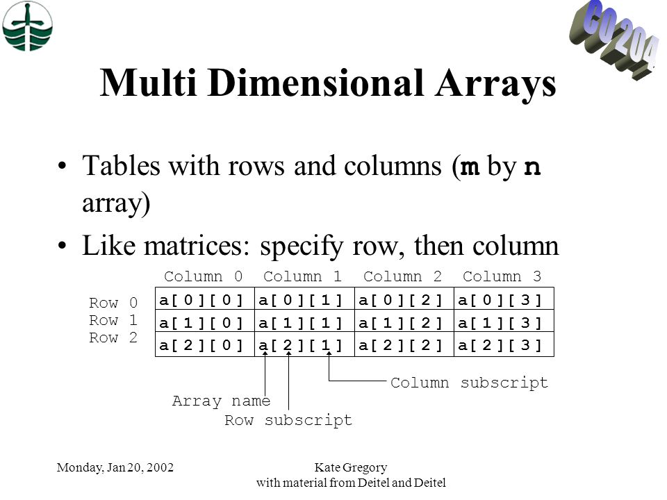 Monday, Jan 20, 2002Kate Gregory with material from Deitel and Deitel Multi Dimensional Arrays Tables with rows and columns ( m by n array) Like matri
