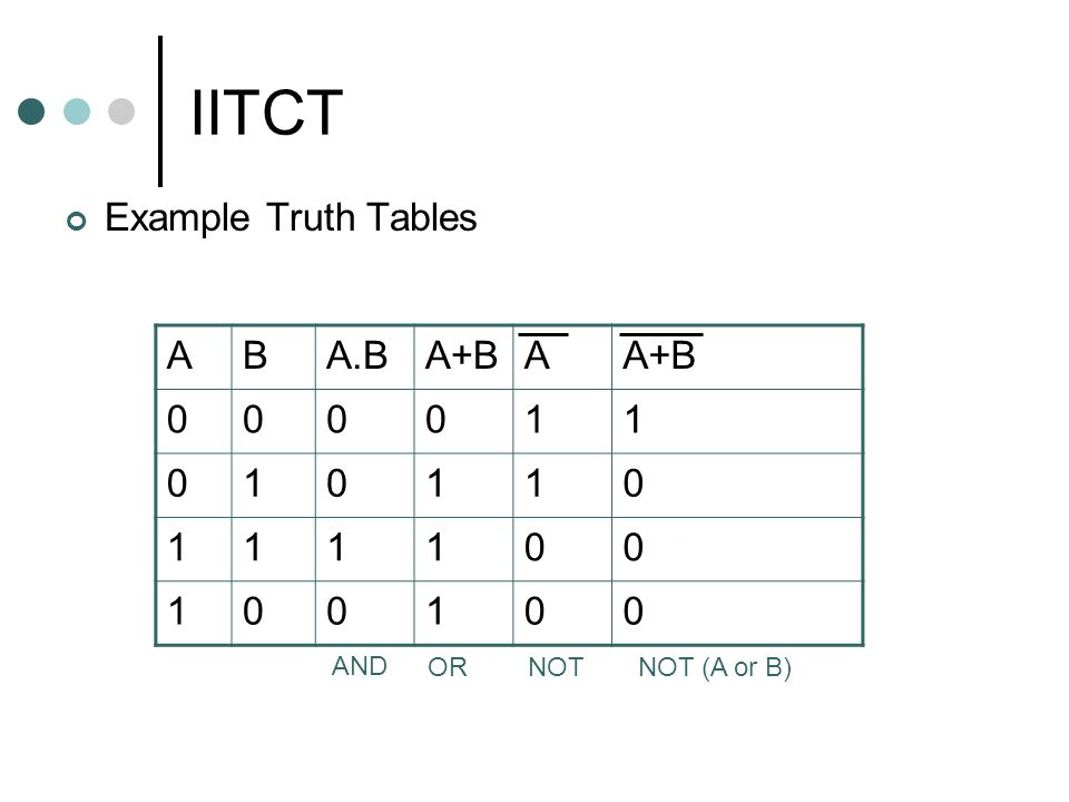 IITCT Example Truth Tables ABA.BA+BA AND ORNOT NOT (A or B)