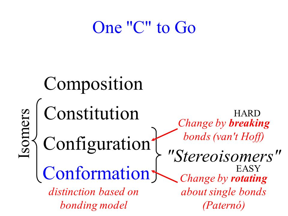 One C to Go Composition Constitution Stereoisomers distinction based on bonding model Change by breaking bonds (van t Hoff) Change by rotating about single bonds (Paternó) Isomers Configuration Conformation HARD EASY Conformation