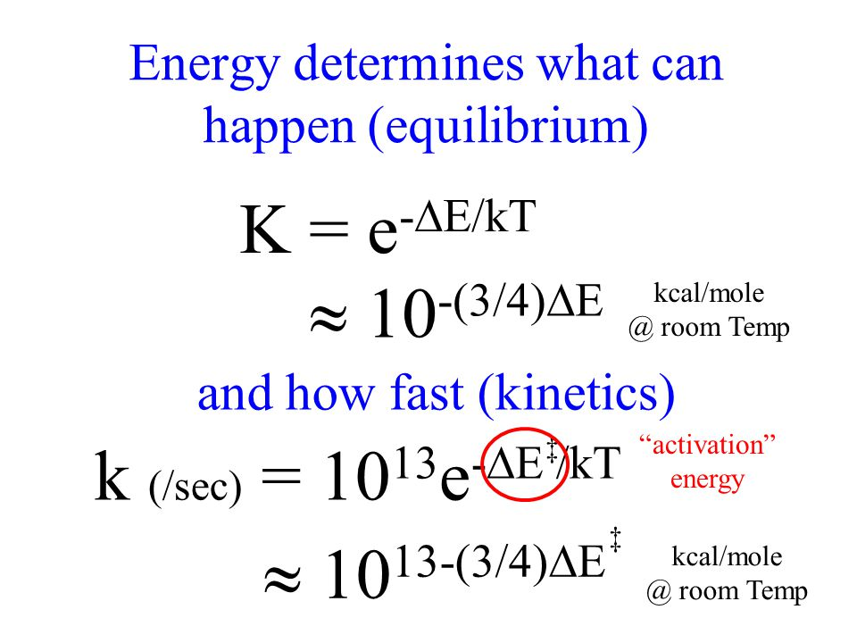 Energy determines what can happen (equilibrium) K = e - E/kT and how fast (kinetics) 10 -(3/4) E kcal/mole @ room Temp k (/sec) = 10 13 e - E /kT 10 13-(3/4) E kcal/mole @ room Temp activation energy