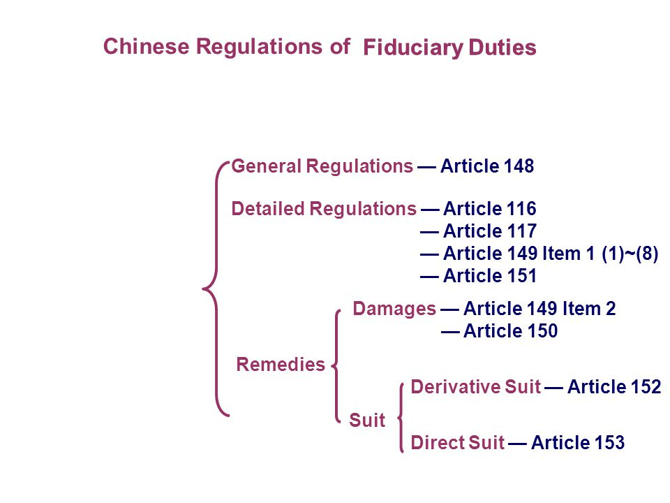 Chinese Regulations of Fiduciary Duties General Regulations Article 148 Detailed Regulations Article 116 Article 117 Article 149 Item 1 (1)~(8) Article 151 Damages Article 149 Item 2 Article 150 Remedies Derivative Suit Article 152 Suit Direct Suit Article 153