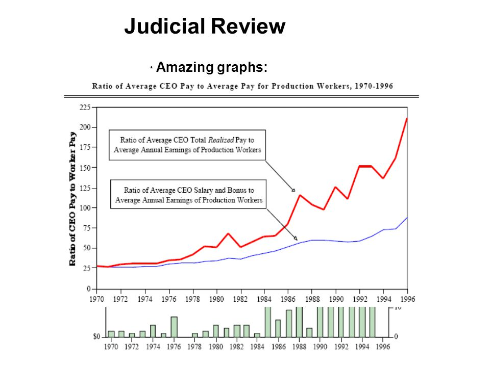 Amazing graphs: Judicial Review