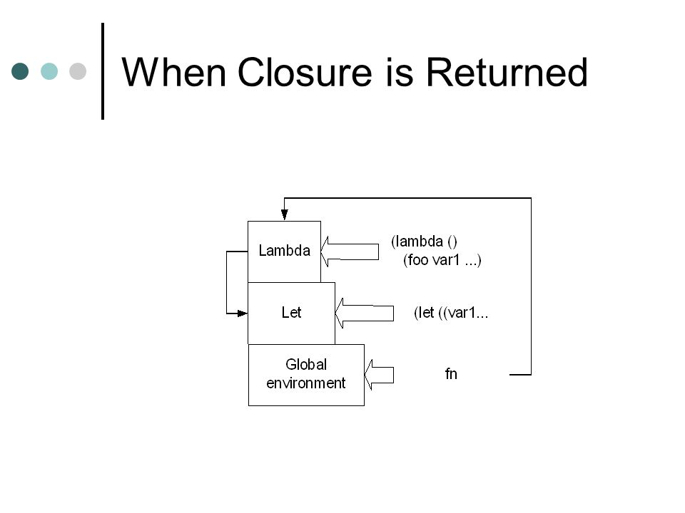 When Closure is Returned