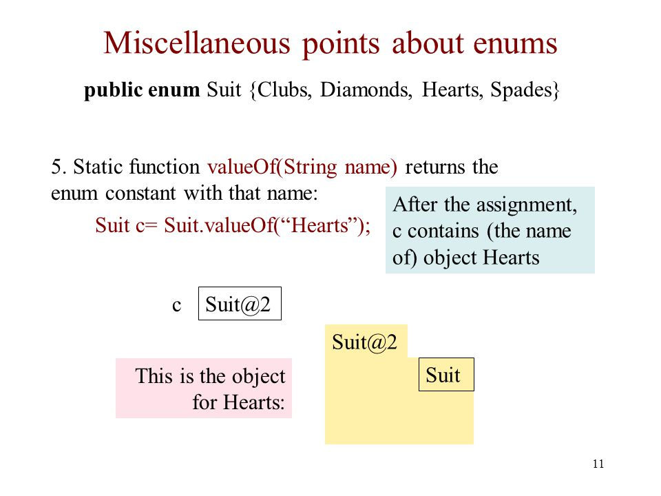 Miscellaneous points about enums 11 public enum Suit {Clubs, Diamonds, Hearts, Spades} 5.