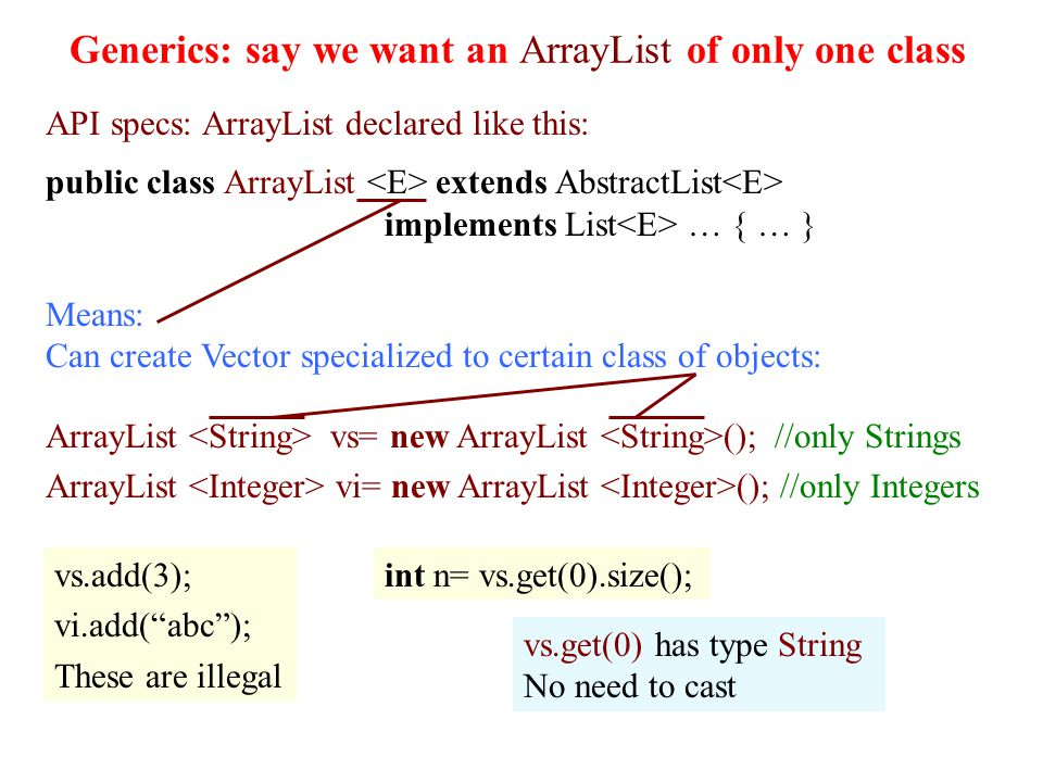 Generics: say we want an ArrayList of only one class 22 API specs: ArrayList declared like this: public class ArrayList extends AbstractList implements List … { … } Means: Can create Vector specialized to certain class of objects: vs.add(3); vi.add(abc); These are illegal int n= vs.get(0).size(); vs.get(0) has type String No need to cast ArrayList vs= new ArrayList (); //only Strings ArrayList vi= new ArrayList (); //only Integers