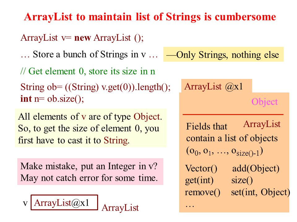 ArrayList to maintain list of Strings is cumbersome 23 ArrayList v= new ArrayList (); … Store a bunch of Strings in v … // Get element 0, store its size in n ArrayList @x1 ArrayList Object Fields that contain a list of objects (o 0, o 1, …, o size()-1 ) Vector() add(Object) get(int) size() remove() set(int, Object) … v ArrayList@x1 ArrayList Only Strings, nothing else String ob= ((String) v.get(0)).length(); int n= ob.size(); All elements of v are of type Object.