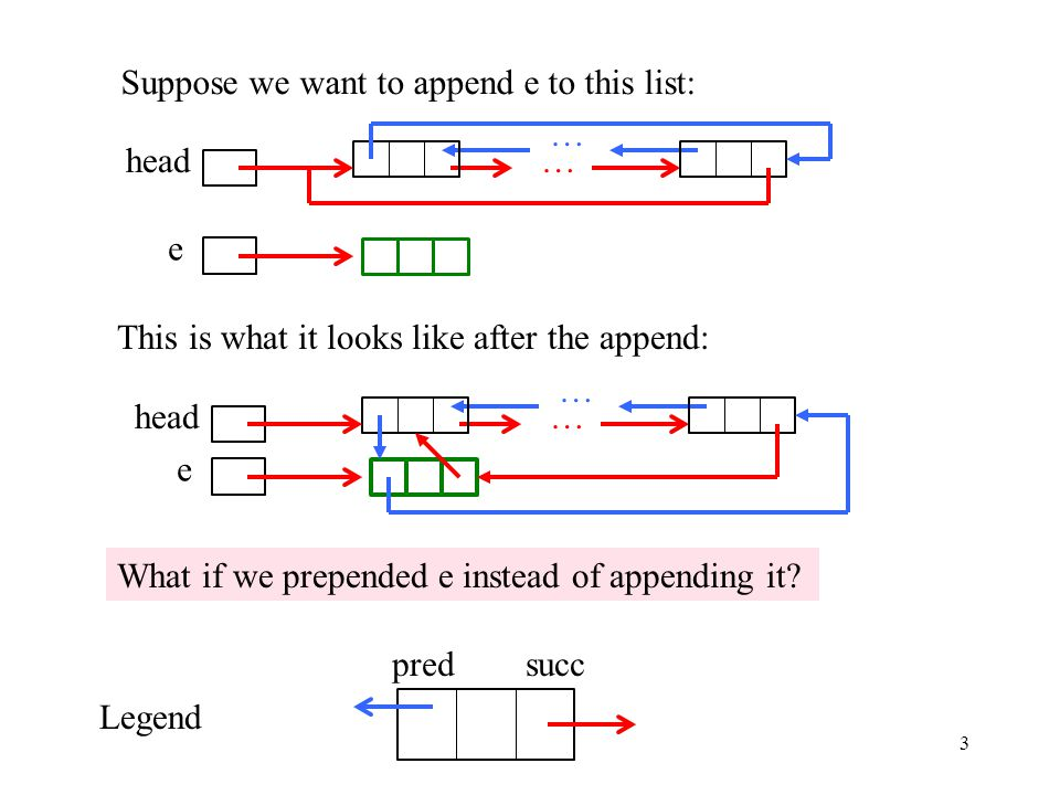 3 head pred succ Legend … … Suppose we want to append e to this list: e This is what it looks like after the append: head e … … What if we prepended e instead of appending it