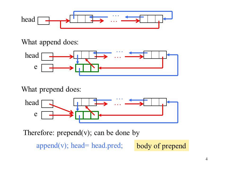 5 head e … … e … … prepend(v) is simply append(v); head= head.pred; What append does What prepend does Morals of the story: 1.Read carefully.