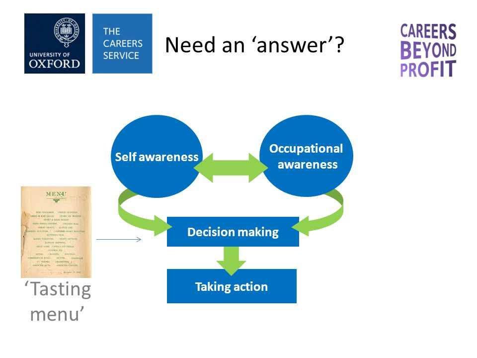 Need an answer? Taking action Decision making Self awareness Occupational awareness Tasting menu