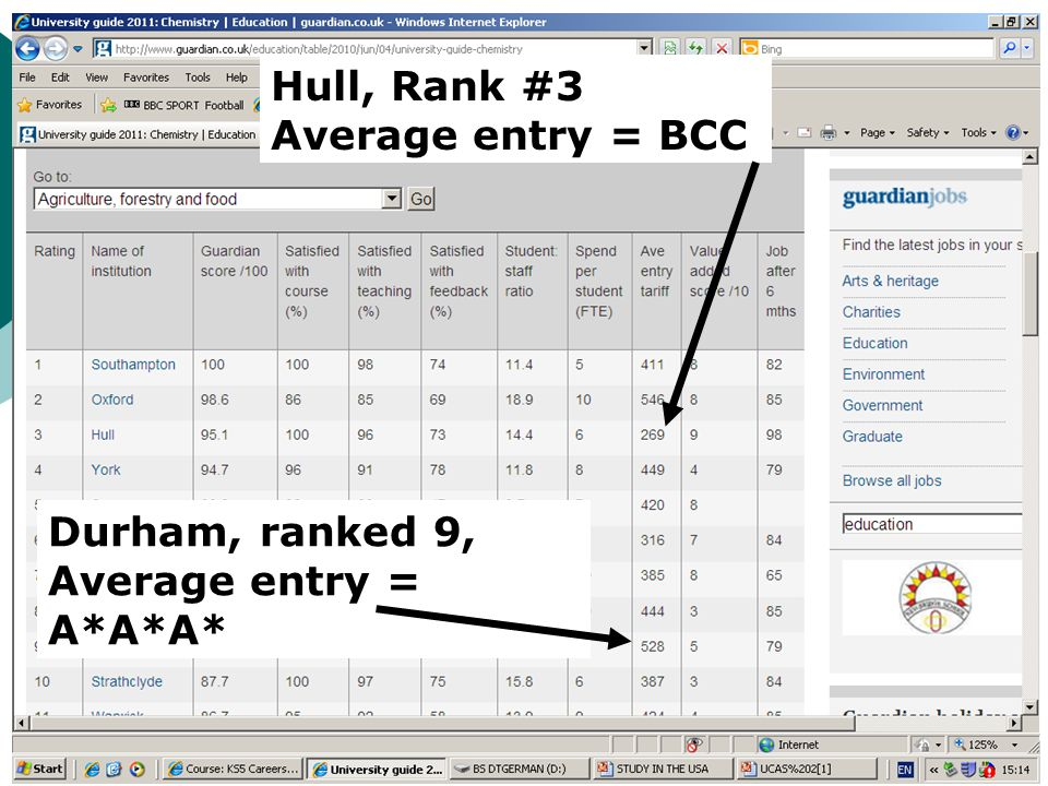 Hull, Rank #3 Average entry = BCC Durham, ranked 9, Average entry = A*A*A*