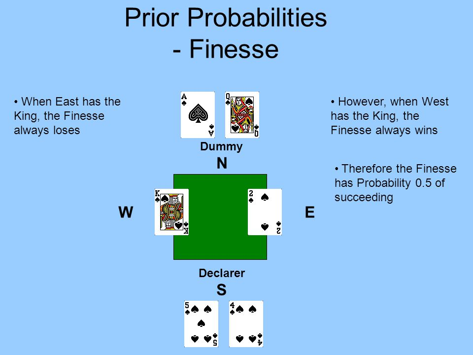 Dummy N E Declarer S W Therefore the Finesse has Probability 0.5 of succeeding However, when West has the King, the Finesse always wins When East has the King, the Finesse always loses Prior Probabilities - Finesse