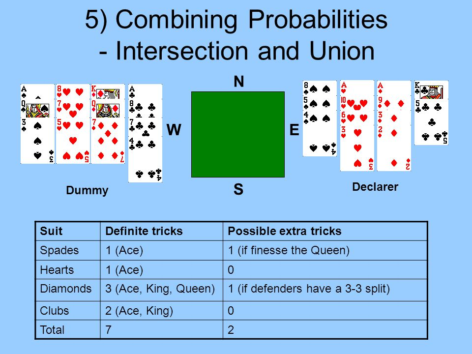 5) Combining Probabilities - Intersection and Union N E S W SuitDefinite tricksPossible extra tricks Spades1 (Ace)1 (if finesse the Queen) Hearts1 (Ace)0 Diamonds3 (Ace, King, Queen)1 (if defenders have a 3-3 split) Clubs2 (Ace, King)0 Total72 Declarer Dummy