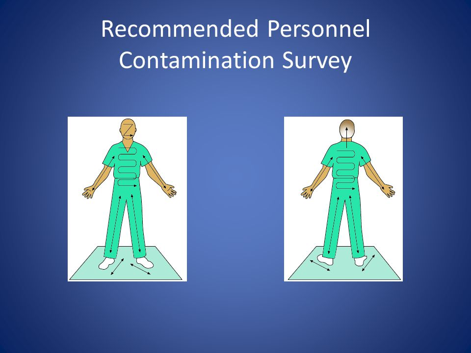 Recommended Personnel Contamination Survey