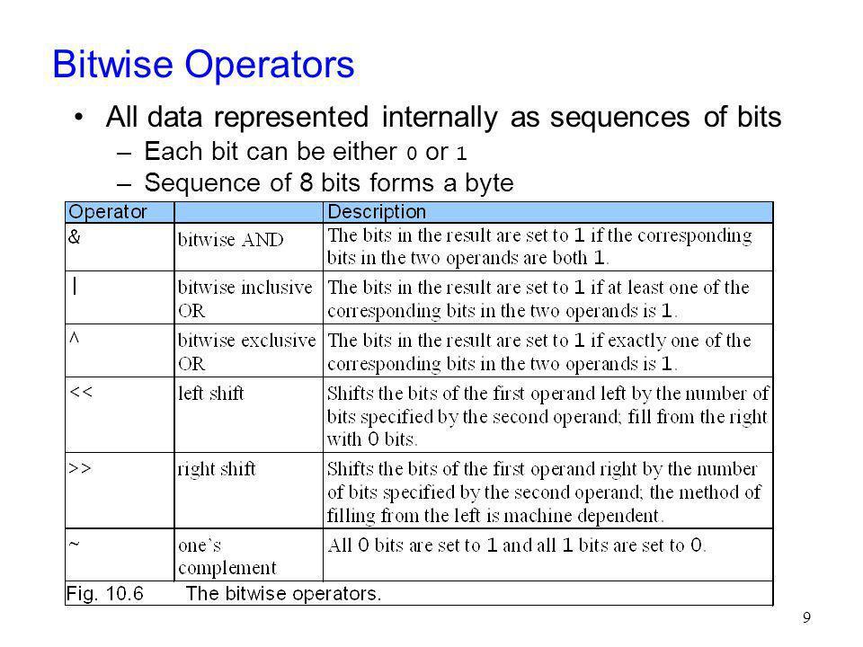 Example: Bit Manipulation // Fig.
