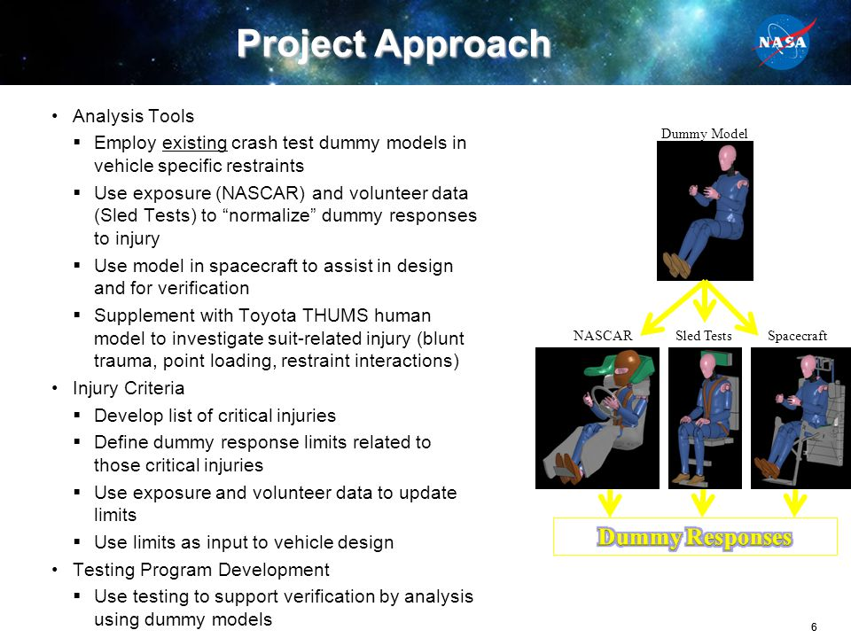 77 Injury Criteria Update Methodology Completed NASCAR injury biodynamics analysis 4071 impacts analyzed, and 274 cases simulated Use dummy responses along with actual injury data to develop probability of injury associated with each dummy response Update requirements based on results Use similar methodology with other datasets Indy Racing League (IRL) Crash Injury Research Engineering Network (CIREN) National Automotive Sampling System (NASS) Human volunteer testing Cadaveric testing Soyuz landing Data