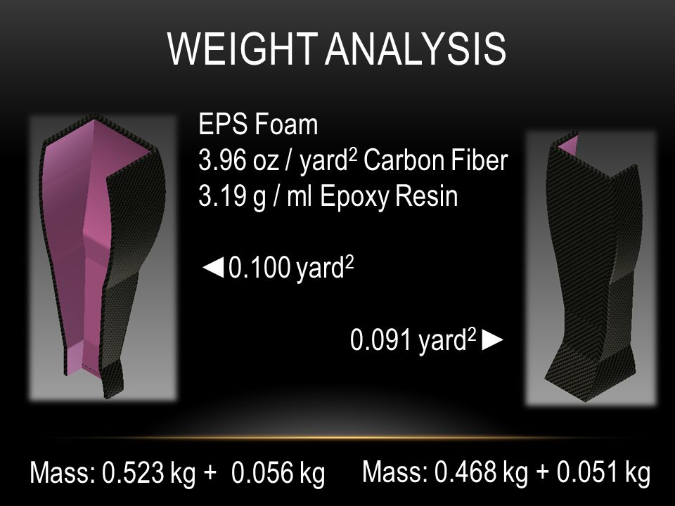 Mass: 0.523 kg + 0.056 kg Mass: 0.468 kg + 0.051 kg WEIGHT ANALYSIS EPS Foam 3.96 oz / yard 2 Carbon Fiber 3.19 g / ml Epoxy Resin 0.100 yard 2 0.091 yard 2