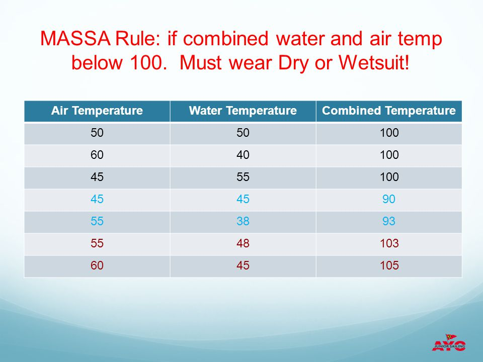 MASSA Rule: if combined water and air temp below 100.
