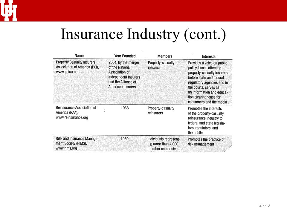 Insurance Industry (cont.) 2 - 43
