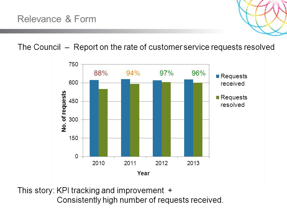 Relevance & Form The Council – Report on the rate of customer service requests resolved This story: KPI tracking and improvement + Consistently high n