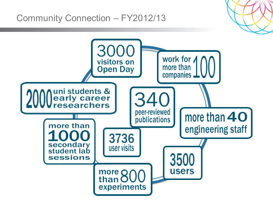 Community Connection – FY2012/13