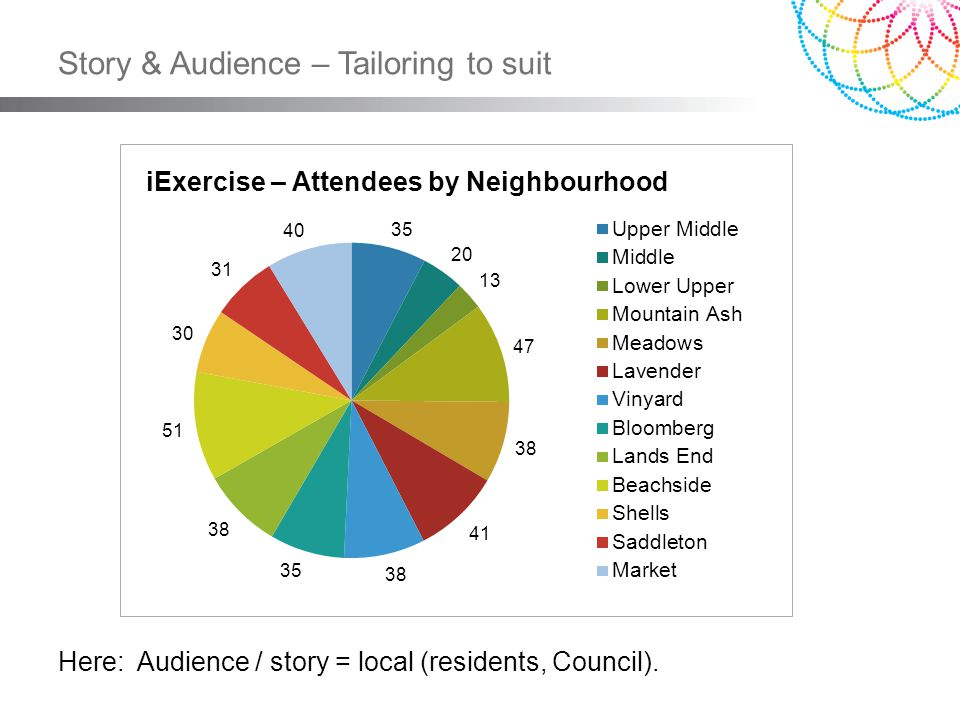 Story & Audience – Tailoring to suit iExercise – Attendees by Neighbourhood Here: Audience / story = local (residents, Council).