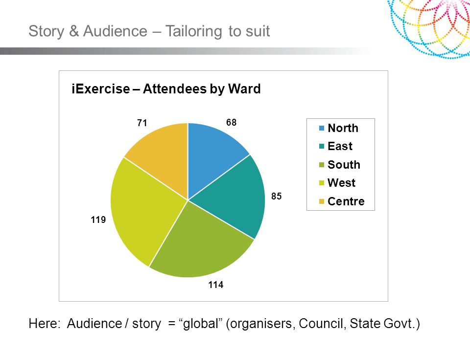Story & Audience – Tailoring to suit iExercise – Attendees by Ward Here: Audience / story = global (organisers, Council, State Govt.)