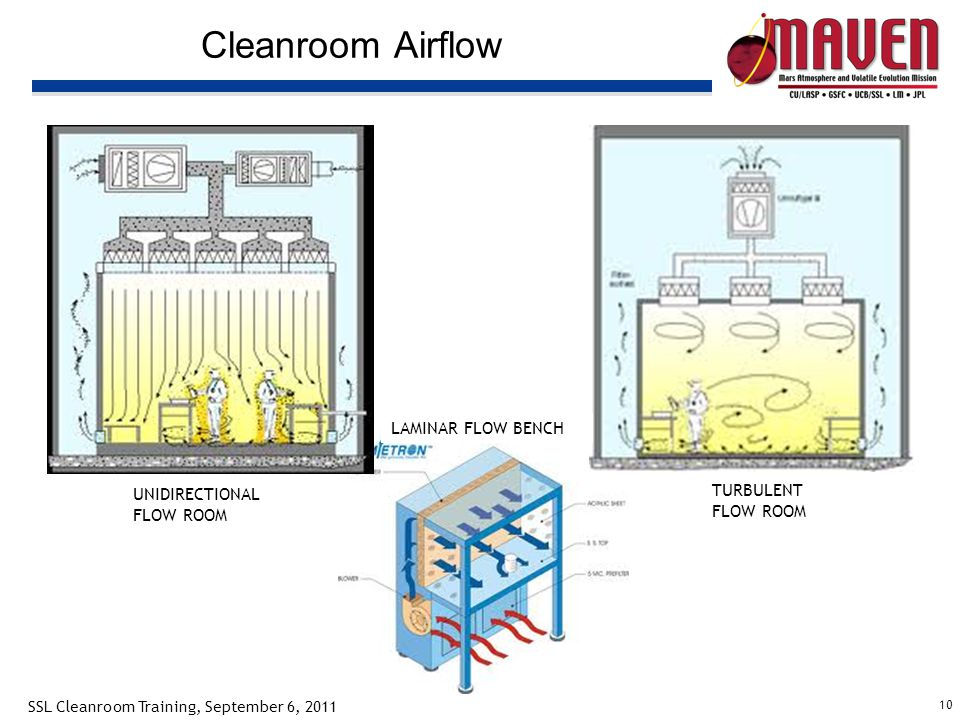 10 SSL Cleanroom Training, September 6, 2011 Cleanroom Airflow UNIDIRECTIONAL FLOW ROOM LAMINAR FLOW BENCH TURBULENT FLOW ROOM