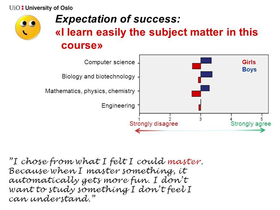 Expectation of success: «I learn easily the subject matter in this course» I chose from what I felt I could master. Because when I master something, i