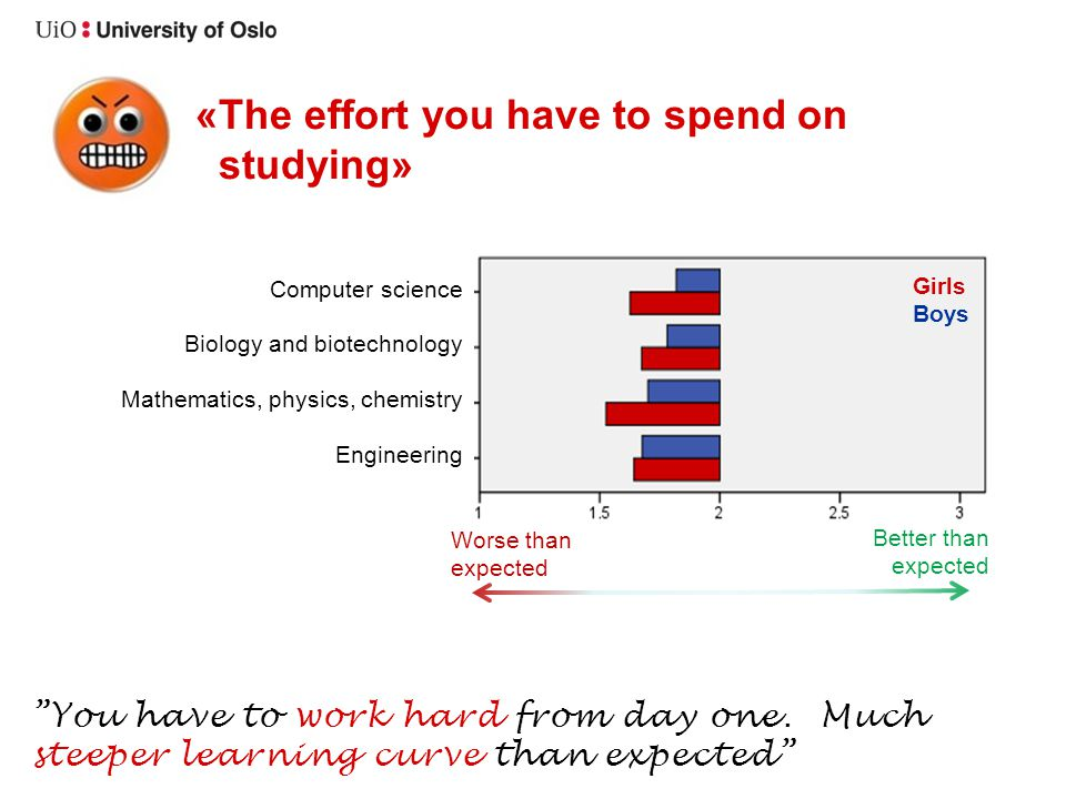 «The effort you have to spend on studying» You have to work hard from day one. Much steeper learning curve than expected Girls Boys Better than expect