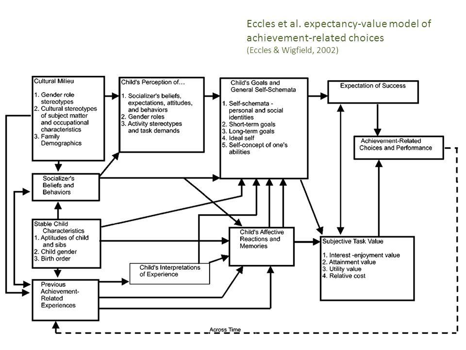 Eccles et al. expectancy-value model of achievement-related choices (Eccles & Wigfield, 2002)