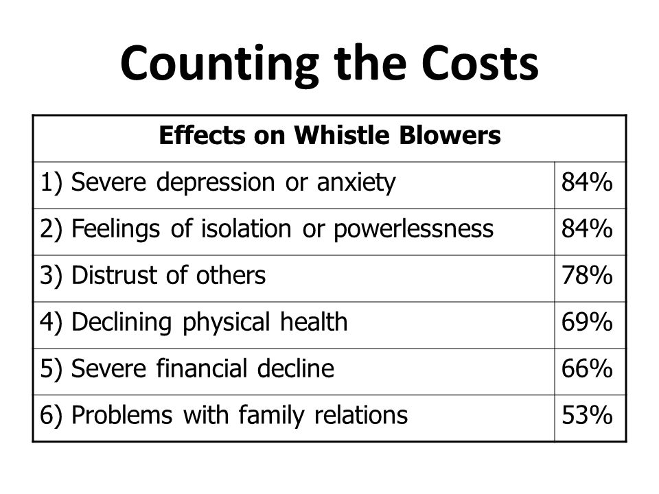 Counting the Costs Effects on Whistle Blowers 1) Severe depression or anxiety 84% 2) Feelings of isolation or powerlessness 84% 3) Distrust of others