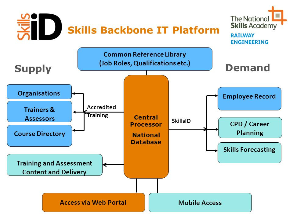 Skills Backbone IT Platform Central Processor National Database Organisations Trainers & Assessors Course Directory Training and Assessment Content an
