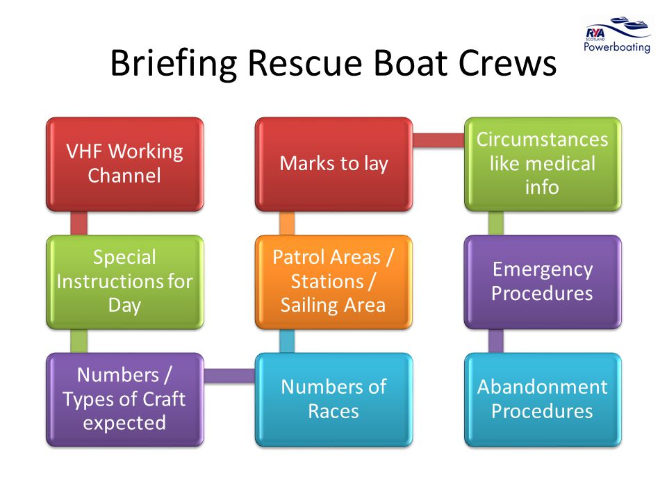 Briefing Rescue Boat Crews VHF Working Channel Special Instructions for Day Numbers / Types of Craft expected Numbers of Races Patrol Areas / Stations / Sailing Area Marks to lay Circumstances like medical info Emergency Procedures Abandonment Procedures