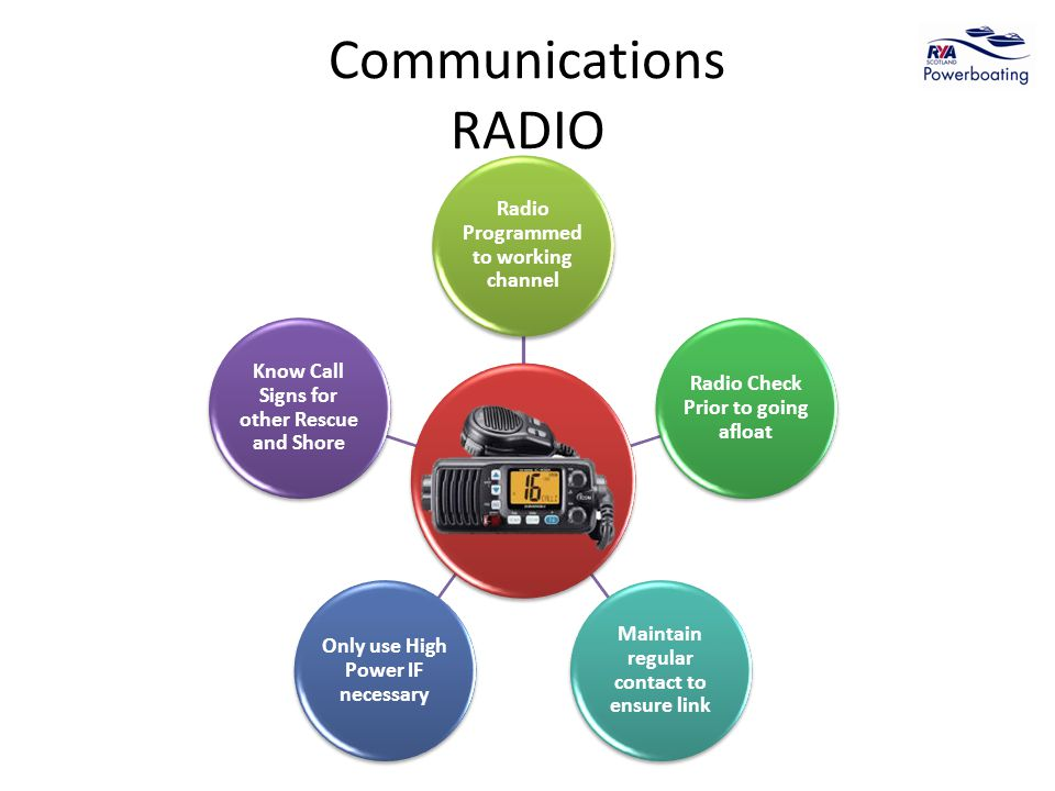 Communications RADIO Radio Programmed to working channel Radio Check Prior to going afloat Maintain regular contact to ensure link Only use High Power IF necessary Know Call Signs for other Rescue and Shore