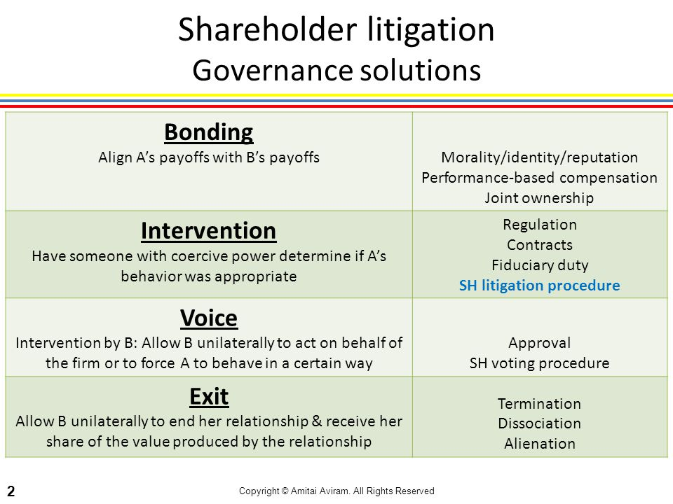 Copyright © Amitai Aviram. All Rights Reserved 2 Shareholder litigation Governance solutions Bonding Align As payoffs with Bs payoffsMorality/identity