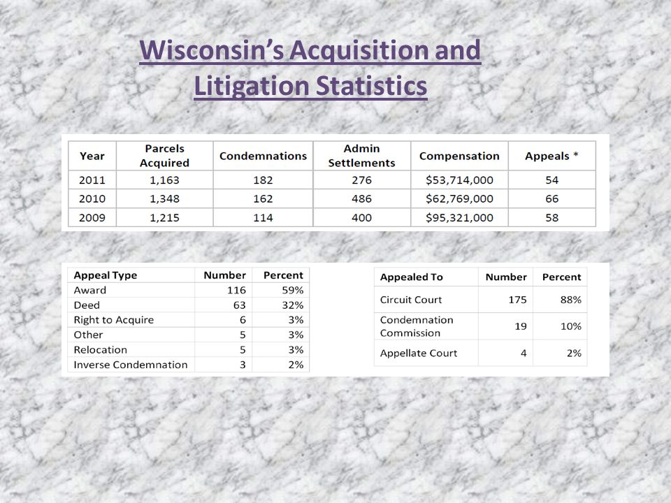 Wisconsins Acquisition and Litigation Statistics