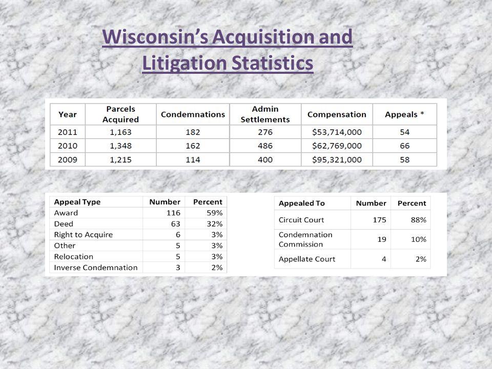 Wisconsins Acquisition and Litigation Statistics