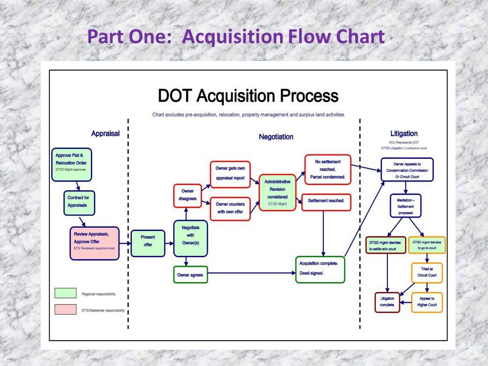 Part One: Acquisition Flow Chart
