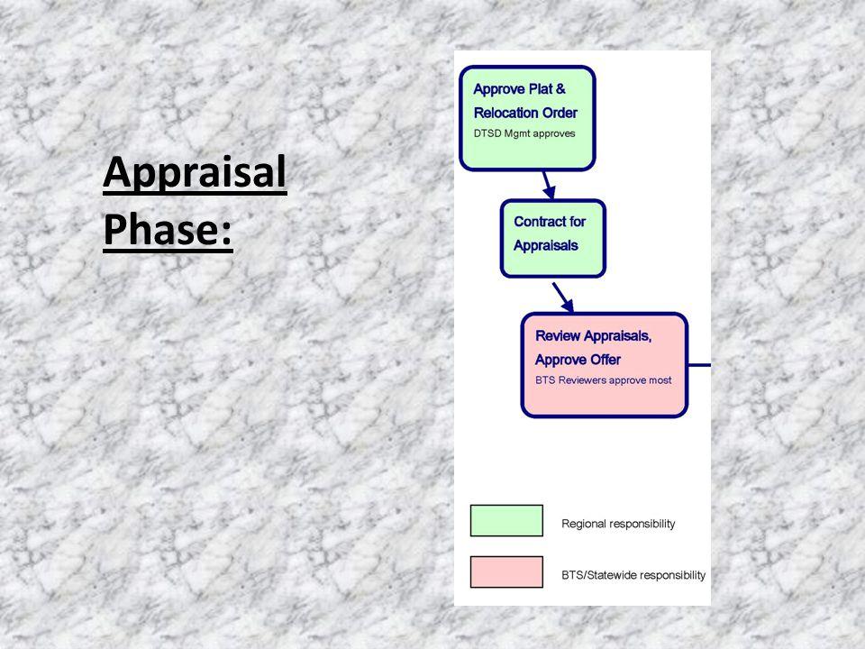 Appraisal Phase: