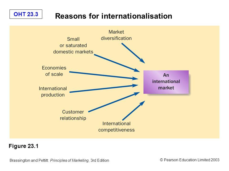 OHT 23.3 © Pearson Education Limited 2003 Brassington and Pettitt: Principles of Marketing, 3rd Edition Reasons for internationalisation Figure 23.1