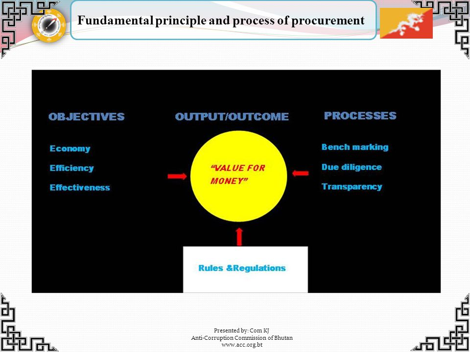 Fundamental principle and process of procurement Presented by: Com KJ Anti-Corruption Commission of Bhutan www.acc.org.bt