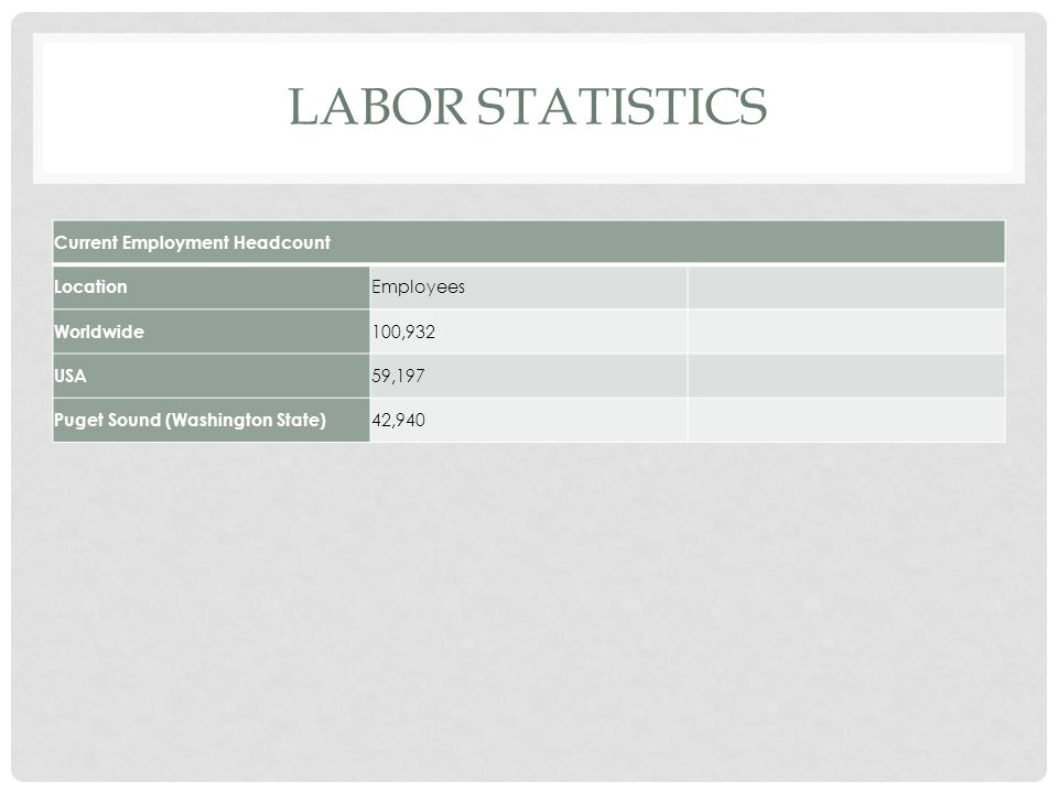 LABOR STATISTICS Current Employment Headcount Location Employees Worldwide 100,932 USA 59,197 Puget Sound (Washington State) 42,940